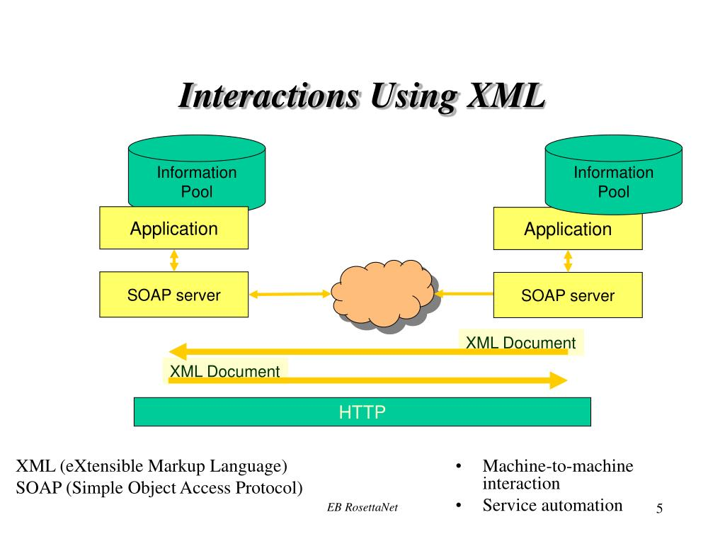 Interactions Using XML