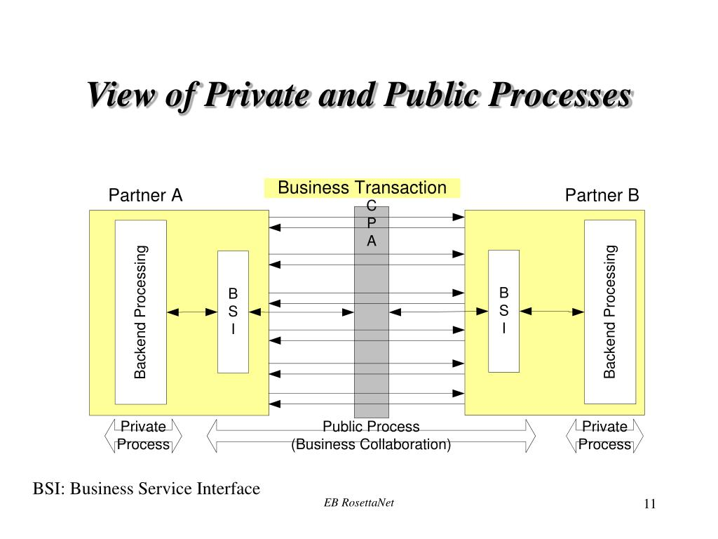 View of Private and Public Processes