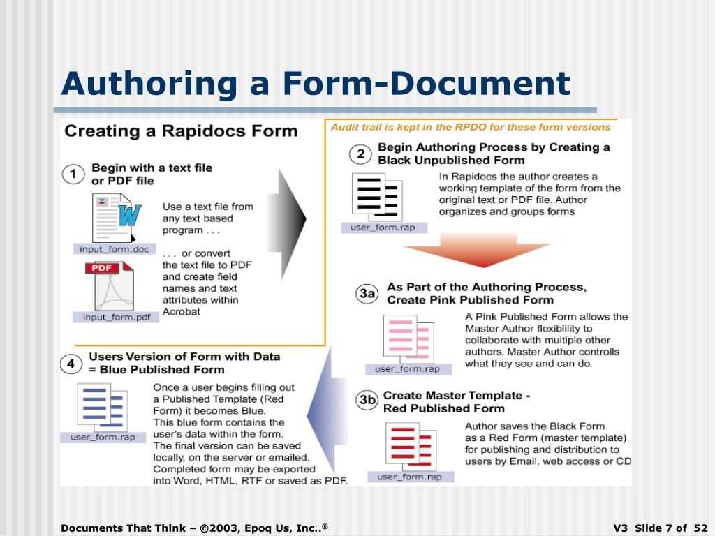 Authoring a Form-Document