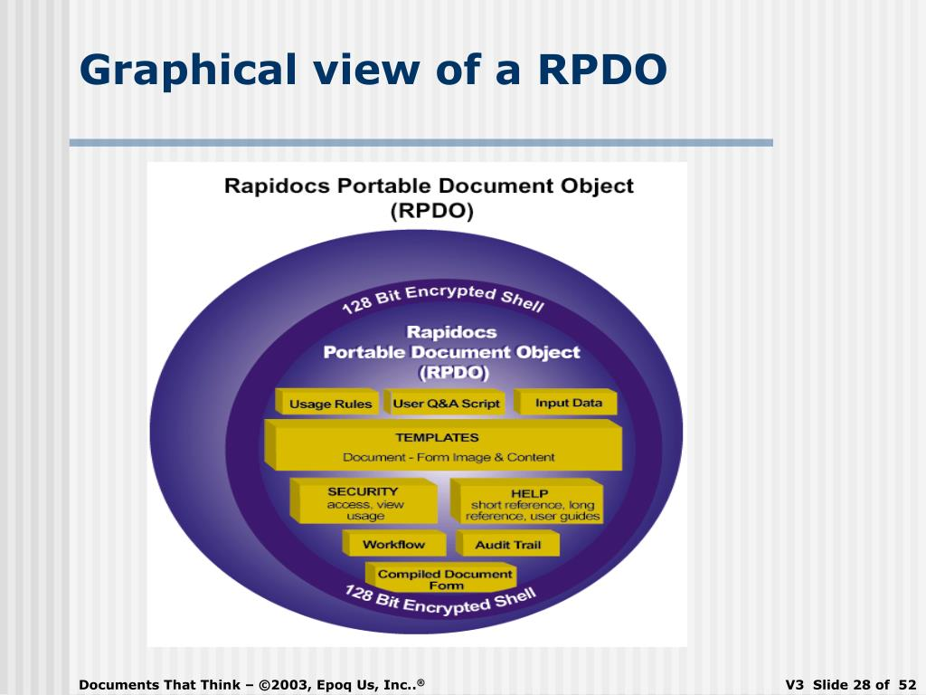 Graphical view of a RPDO