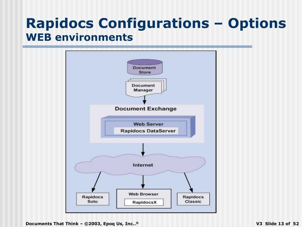 Rapidocs Configurations – Options