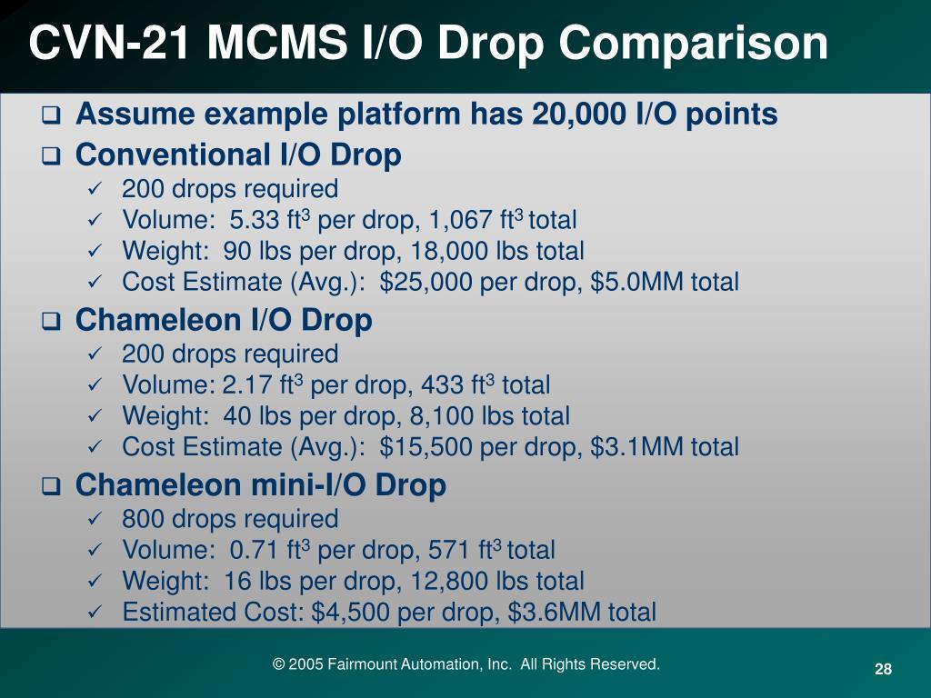 CVN-21 MCMS I/O Drop Comparison