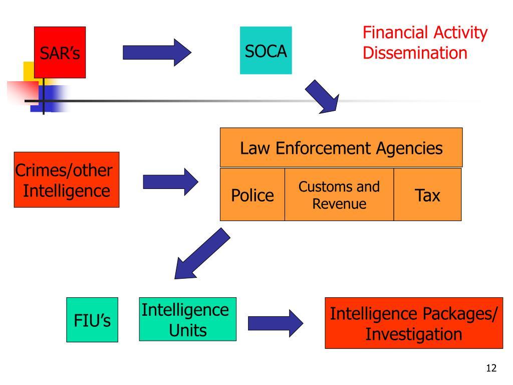 Financial Activity