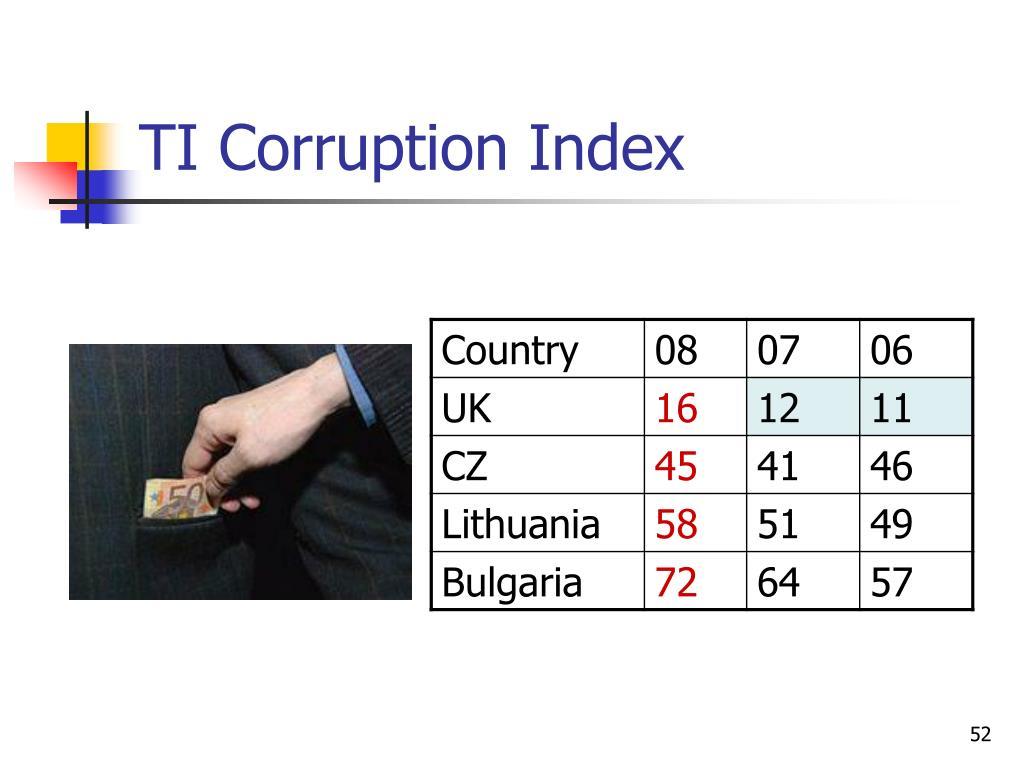 TI Corruption Index