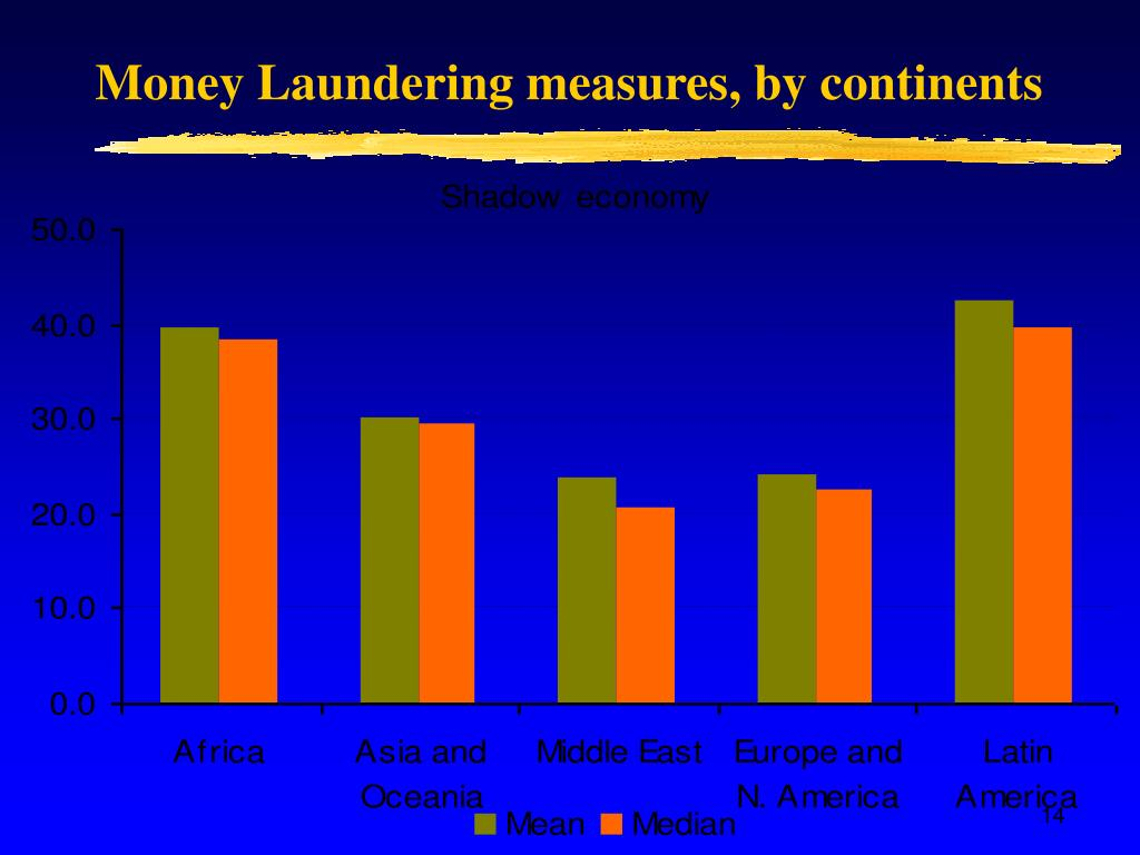 Money Laundering measures, by continents