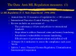 the data anti ml regulation measures 1