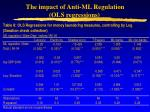 the impact of anti ml regulation ols regressions
