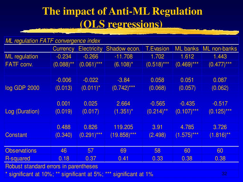 The impact of Anti-ML Regulation