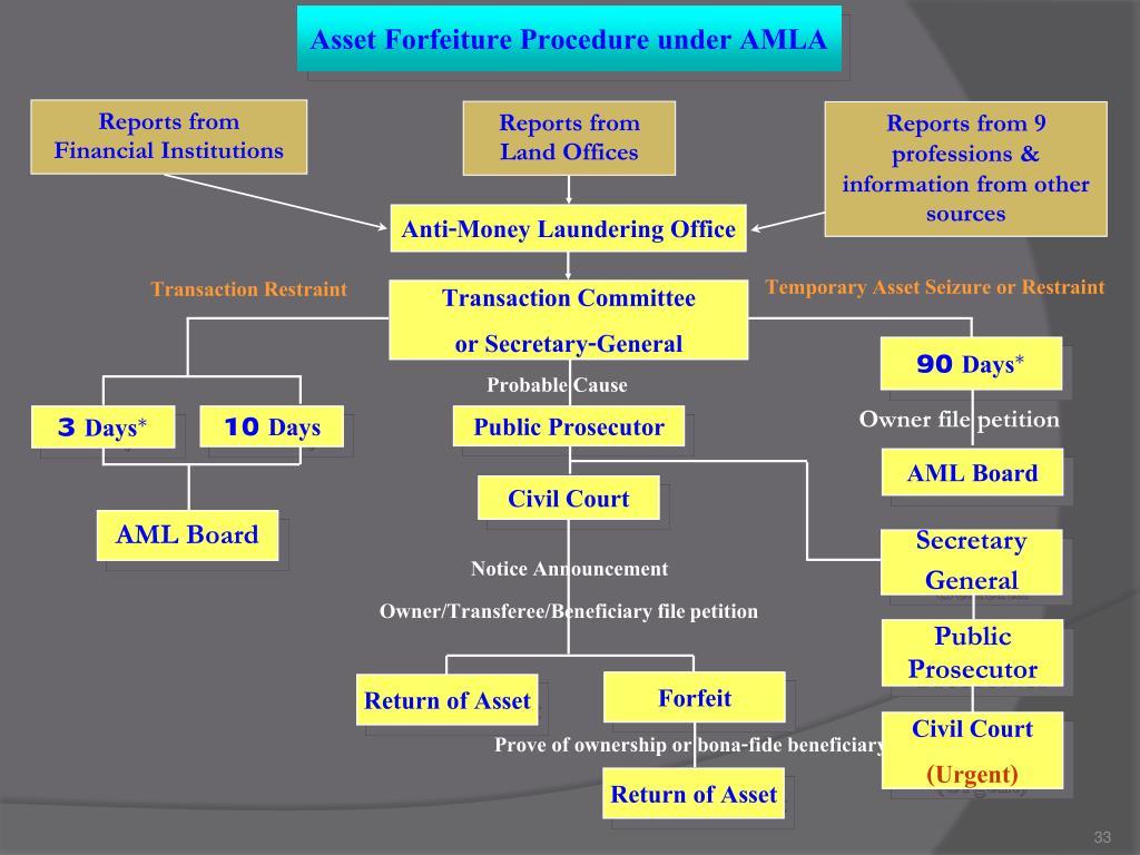 Asset Forfeiture Procedure under AMLA