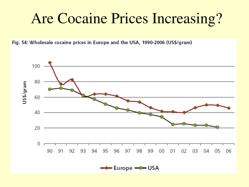 Are Cocaine Prices Increasing?