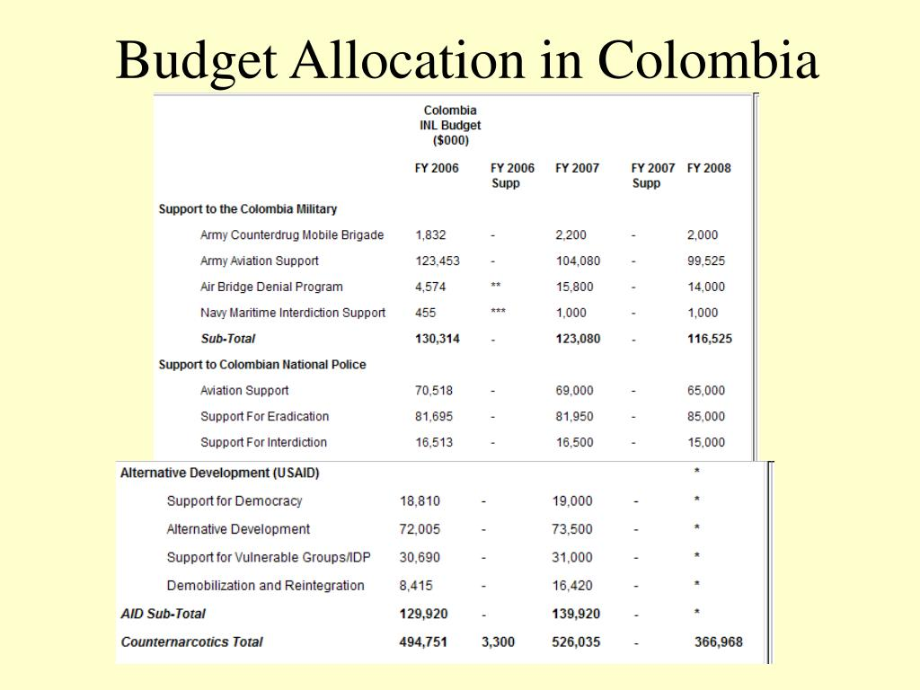 Budget Allocation in Colombia