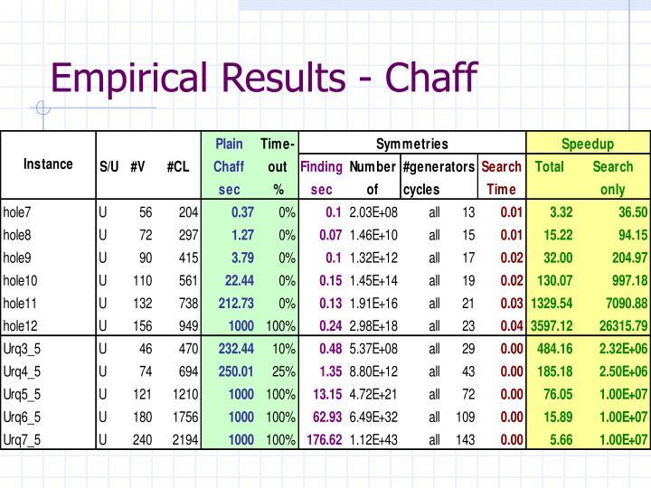 Empirical Results - Chaff