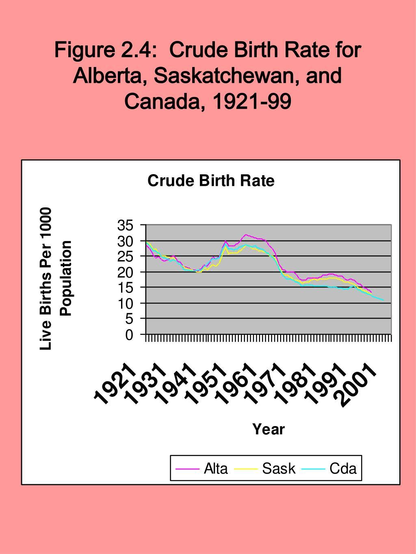 Figure 2.4:  Crude Birth Rate for Alberta, Saskatchewan, and Canada, 1921-99
