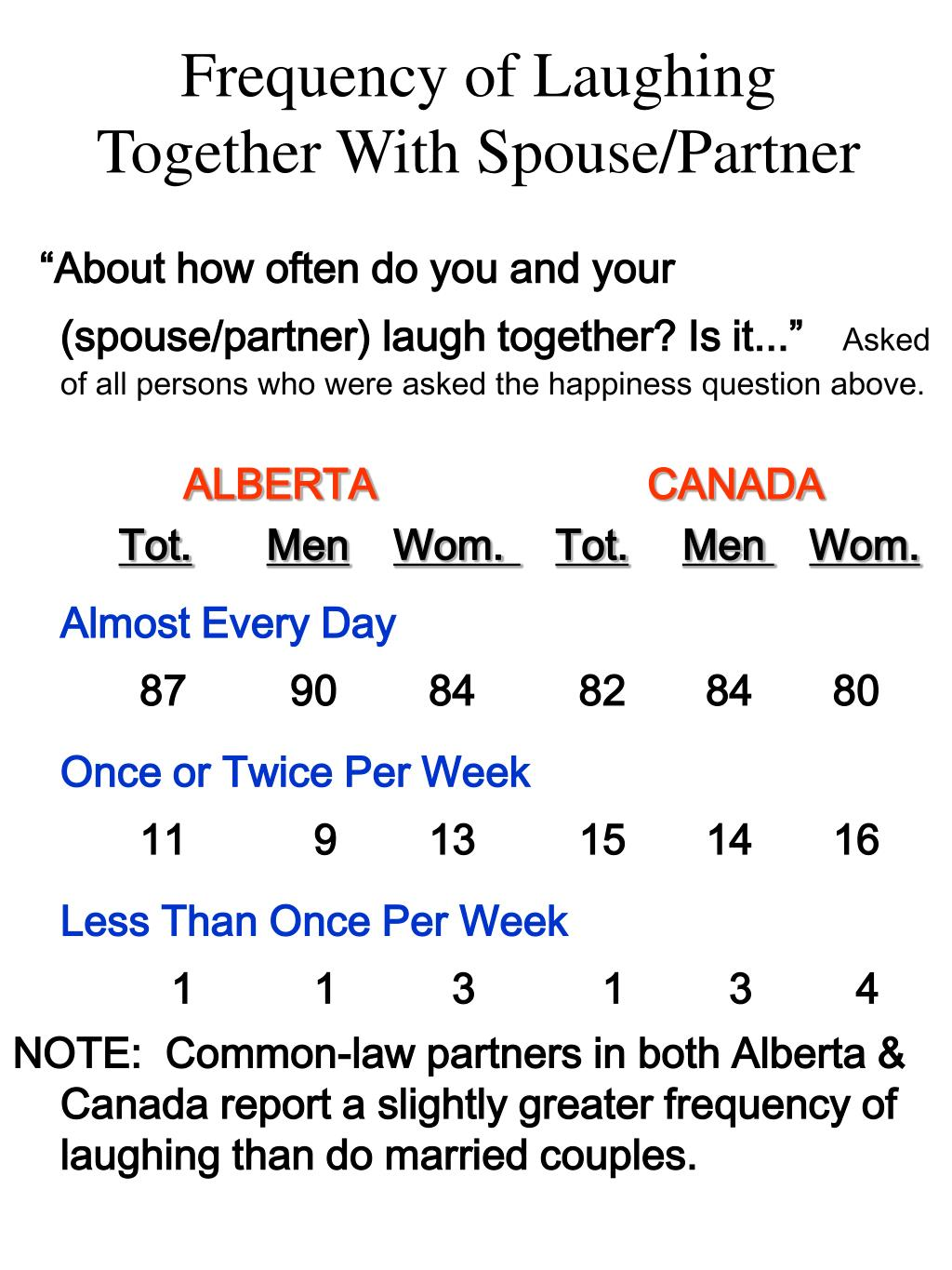 Frequency of Laughing Together With Spouse/Partner