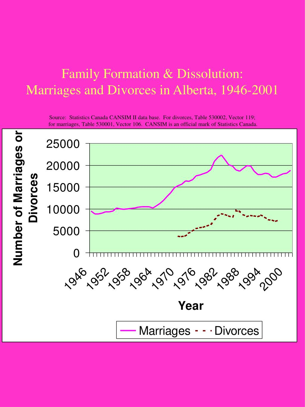 Family Formation & Dissolution: