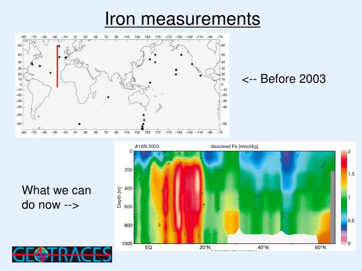 Iron measurements