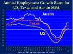 annual employment growth rates for us texas and austin msa