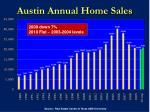 austin annual home sales