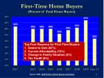 first time home buyers percent of total home buyers