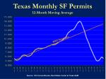 texas monthly sf permits 12 month moving average
