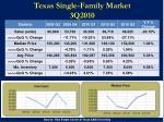 texas single family market 3q2010