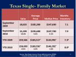texas single family market