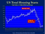 us total housing starts total units 12 month moving average
