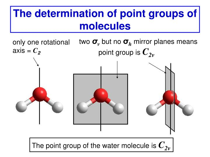 the determination of point groups of molecules n.