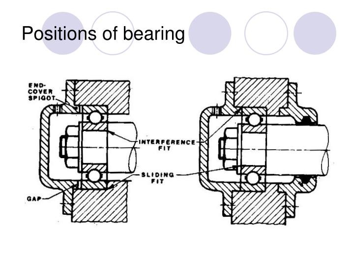 Positions of bearing