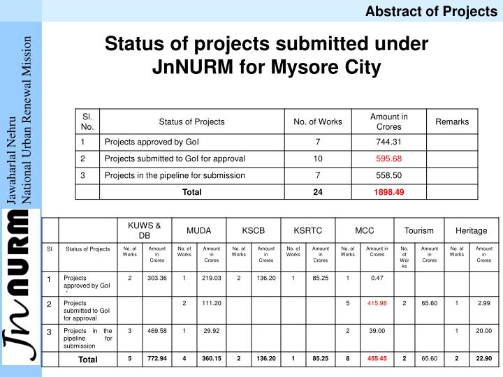 jnnurm Under jnnurm in manipur housing development in relocation and in-situ upgradation of slums for construction of 3,504 dwelling units at kohima under jnnurm in nagaland.