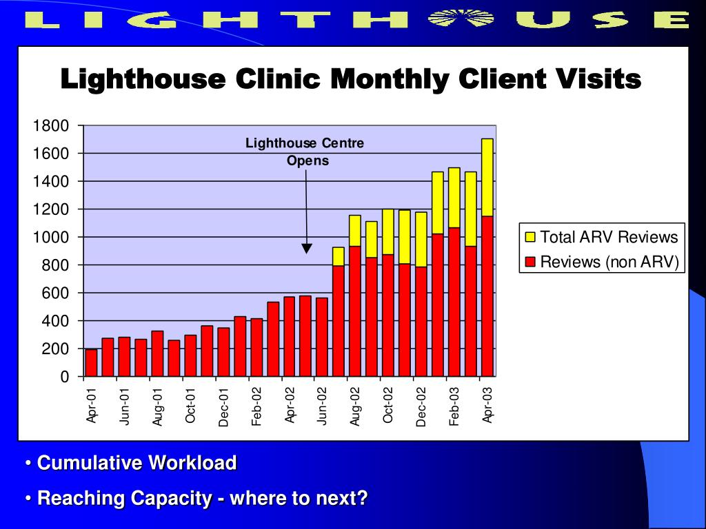 Graph Clinic visits