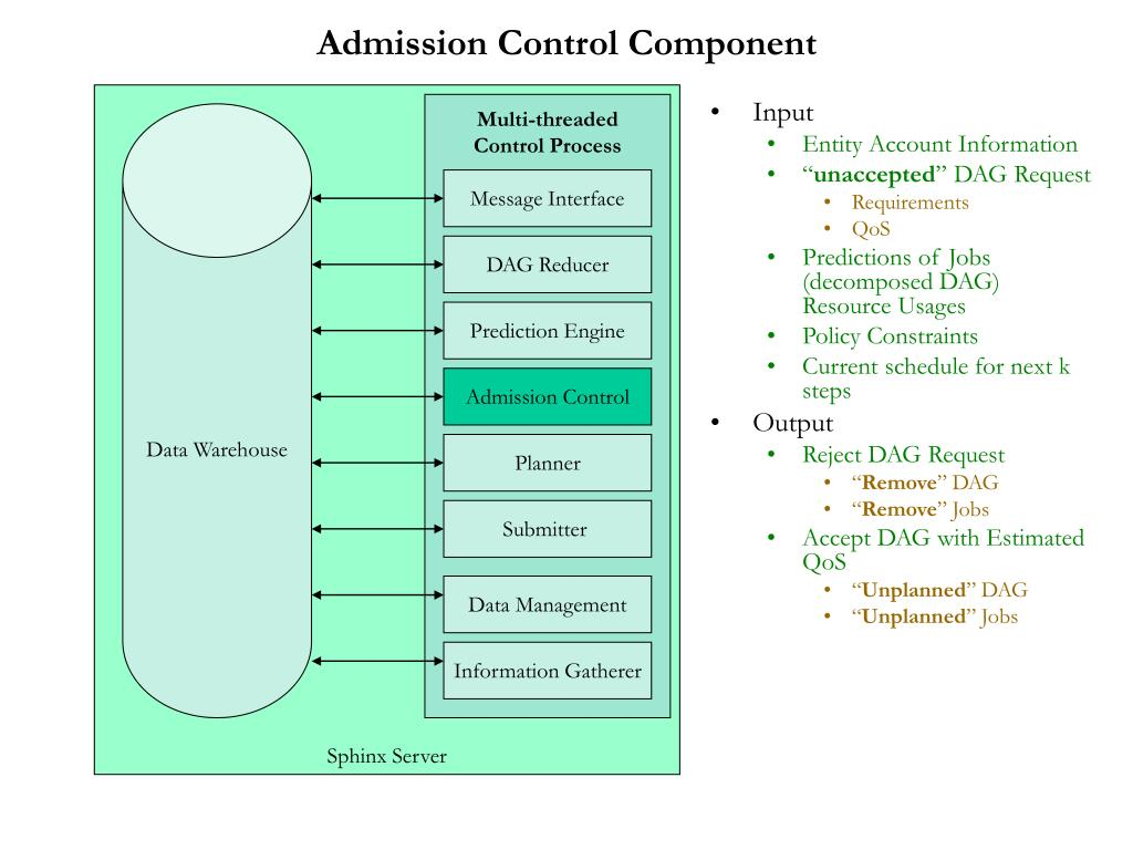 Admission Control Component
