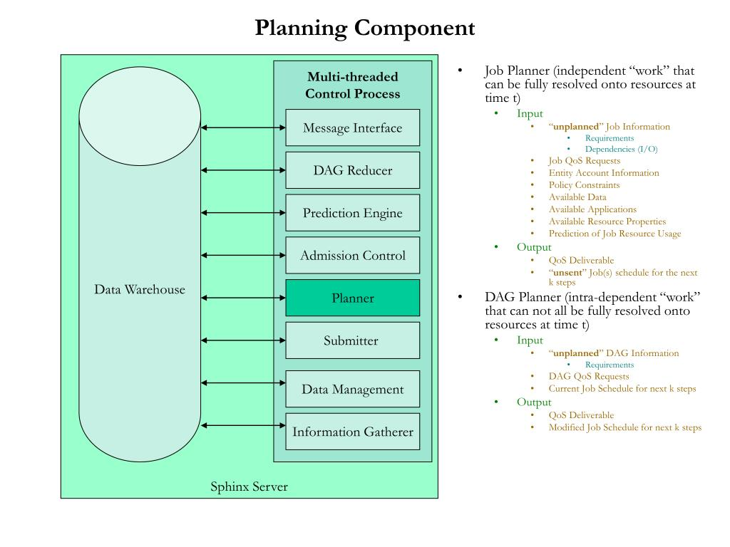 Planning Component