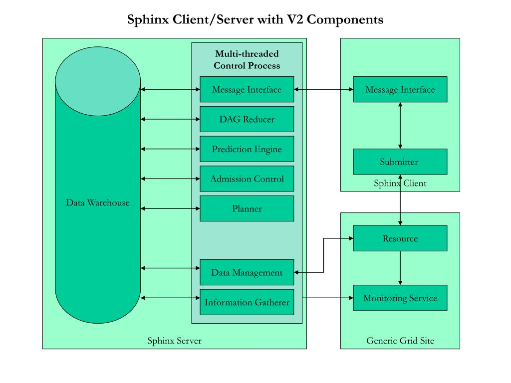 Sphinx Client/Server with V2 Components