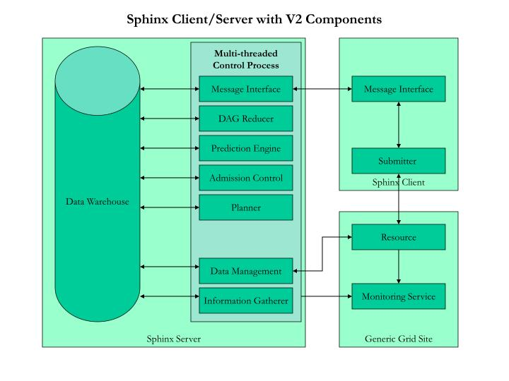 Sphinx client server with v2 components