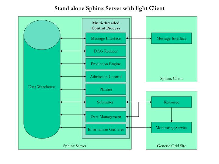 Stand alone sphinx server with light client