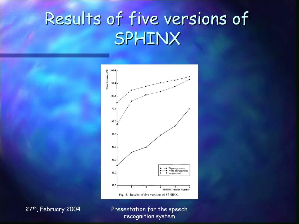 Results of five versions of SPHINX