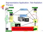 representative application tele radiation therapy
