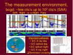 the measurement environment bcgd few cts s up to 10 3 cts s saa