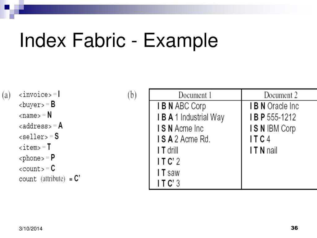 Index Fabric - Example