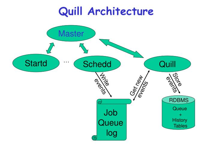 Quill Architecture