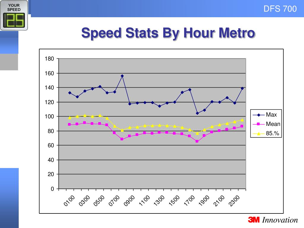 Speed Stats By Hour Metro