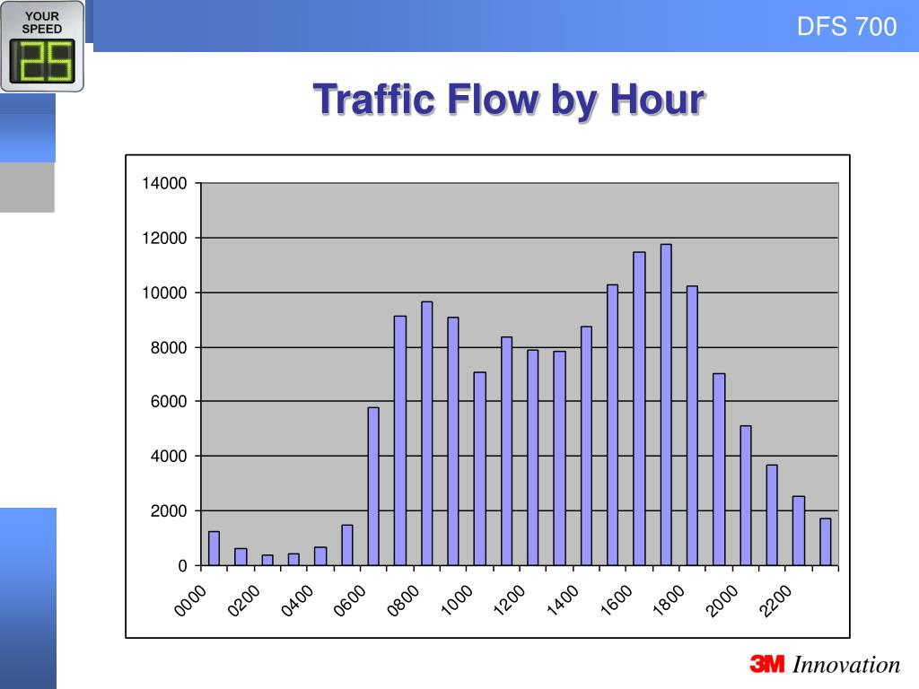 Traffic Flow by Hour