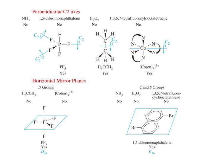 Perpendicular C2 axes