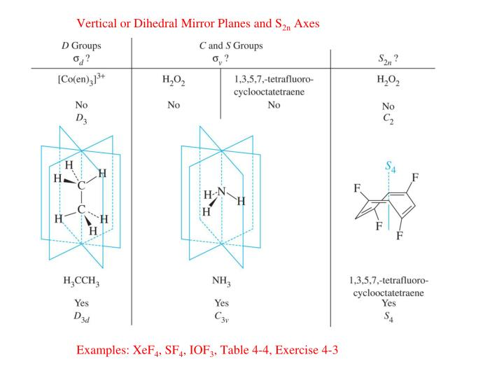 Vertical or Dihedral Mirror Planes and S
