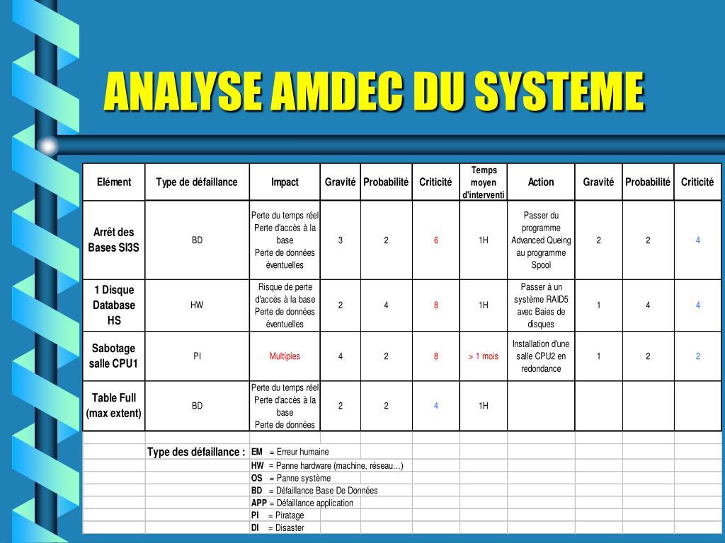 Ppt L Amdec Powerpoint Presentation Free Download Id 1229670