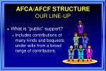 afca afcf structure our line up7