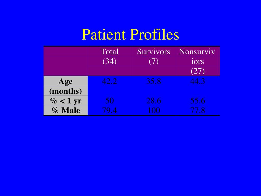 Patient Profiles