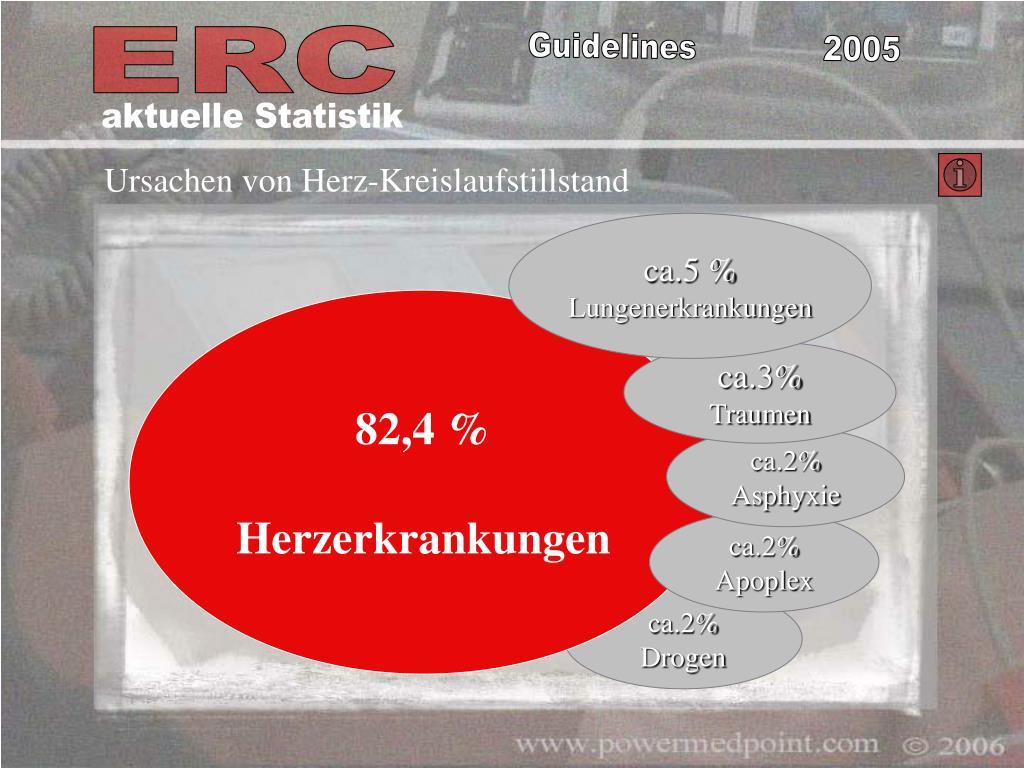 aktuelle Statistik
