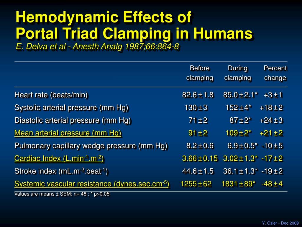 Hemodynamic Effects of
